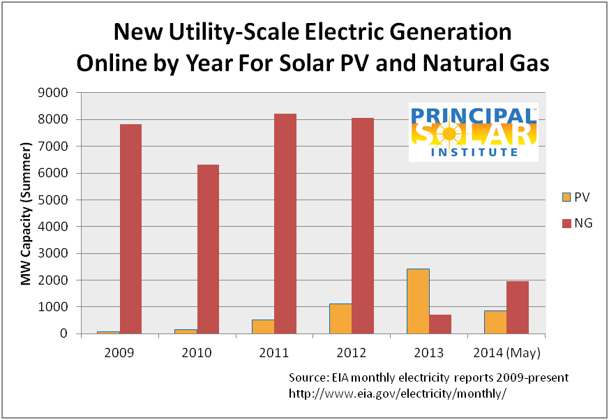 New PV and Natural Gas Electric Capacity...